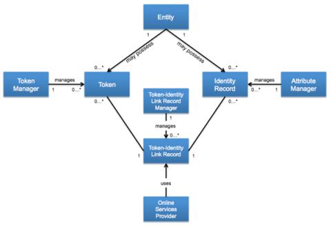 eAuth_Model_General